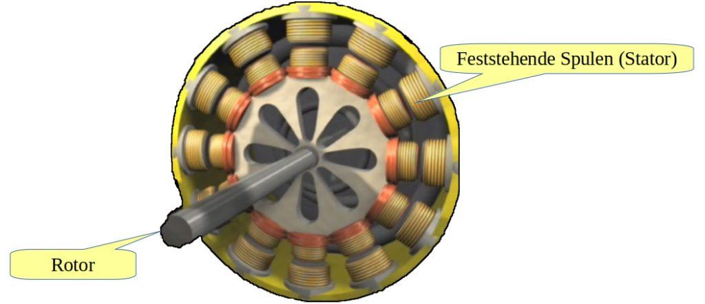 Funktionsweise eines Elektromotors